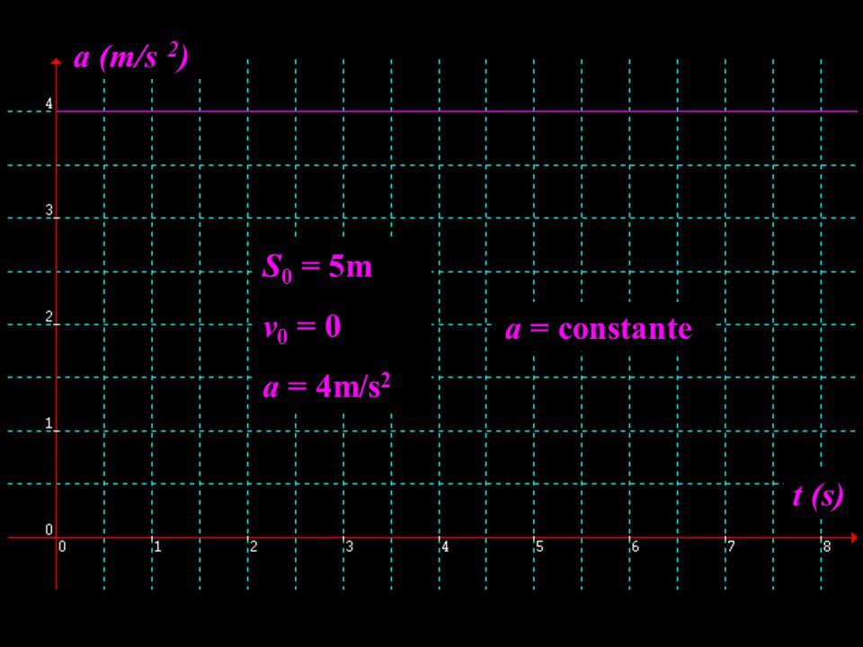 a (m/s 2) S0 = 5m v0 = 0 a = 4m/s2 a = constante t (s)