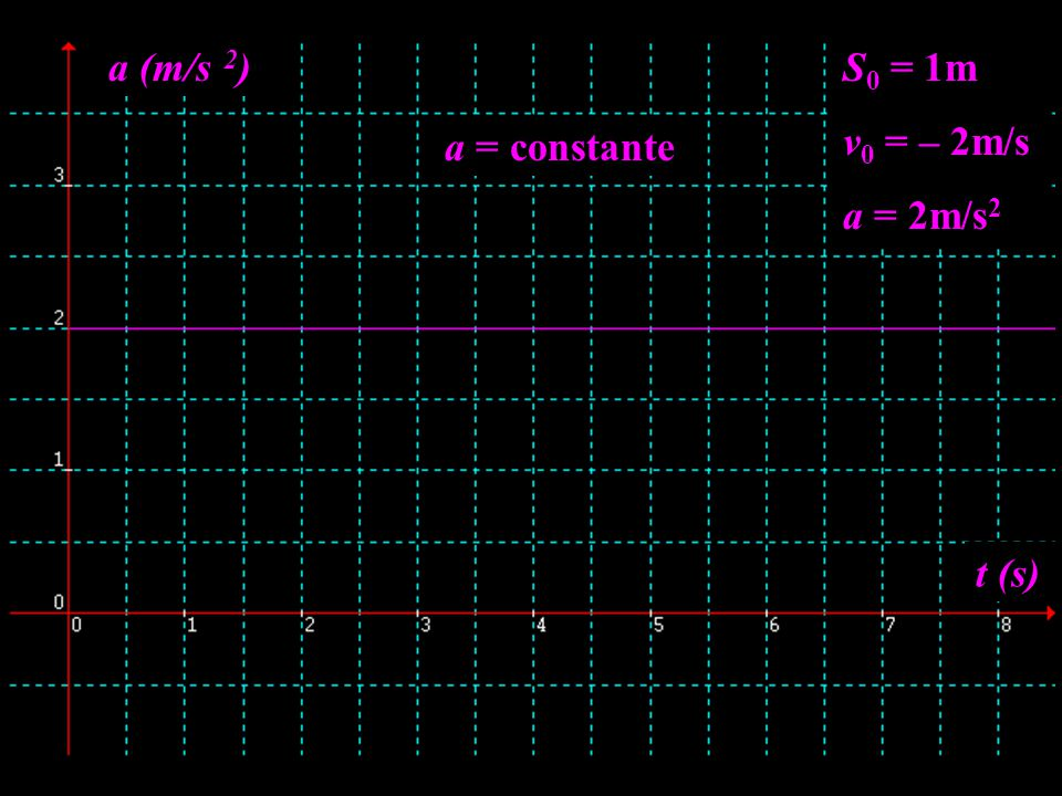 a (m/s 2) S0 = 1m v0 = – 2m/s a = 2m/s2 a = constante t (s)