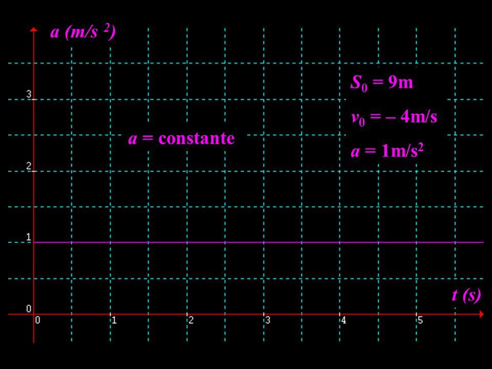 a (m/s 2) S0 = 9m v0 = – 4m/s a = 1m/s2 a = constante t (s)