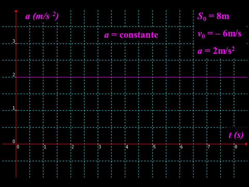a (m/s 2) S0 = 8m v0 = – 6m/s a = 2m/s2 a = constante t (s)
