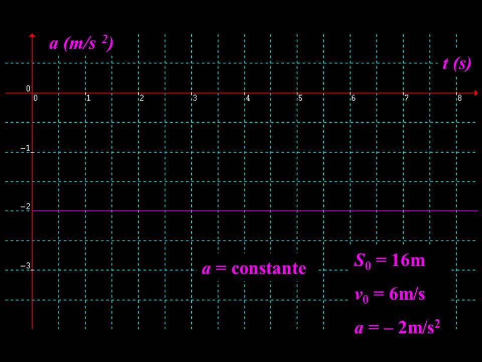a (m/s 2) t (s) S0 = 16m v0 = 6m/s a = – 2m/s2 a = constante
