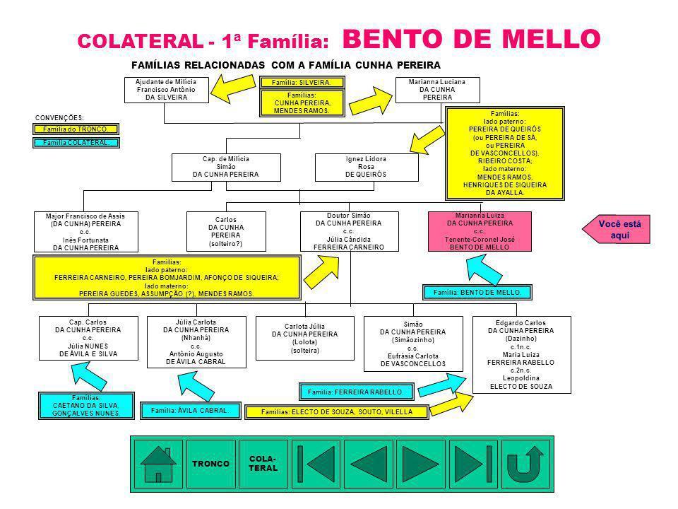 COLATERAL - 1ª Família: BENTO DE MELLO