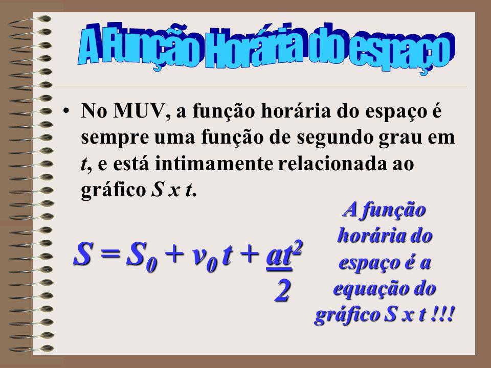 A função horária do espaço é a equação do gráfico S x t !!!