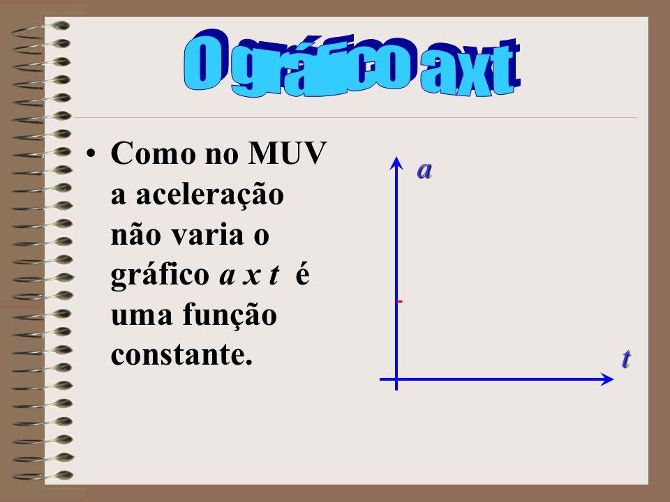 O gráfico a x t Como no MUV a aceleração não varia o gráfico a x t é uma função constante. a t