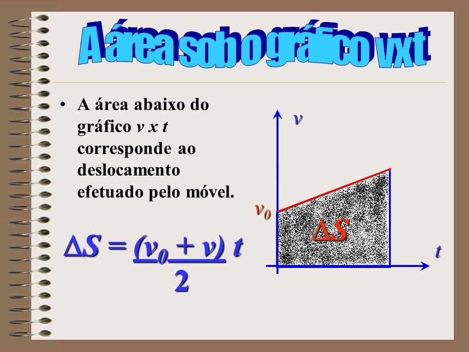S S = (v0 + v) t 2 A área sob o gráfico v x t v v0 t