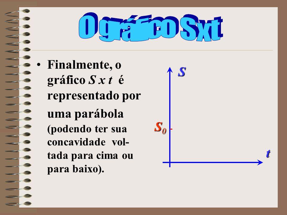 O gráfico S x t Finalmente, o gráfico S x t é representado por uma parábola (podendo ter sua concavidade vol-tada para cima ou para baixo).