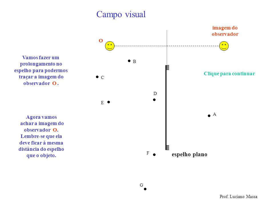 Campo visual espelho plano imagem do observador O Vamos fazer um