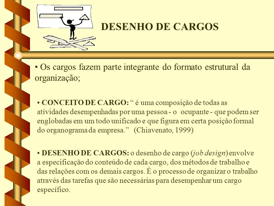 DESENHO DE CARGOS Os cargos fazem parte integrante do formato estrutural da organização;