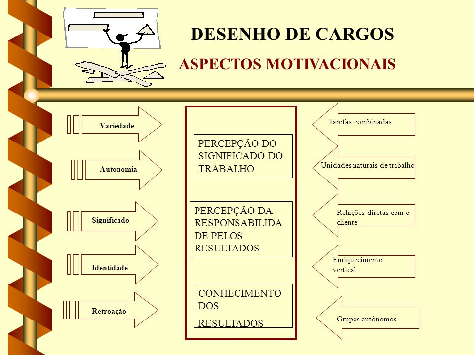 DESENHO DE CARGOS ASPECTOS MOTIVACIONAIS