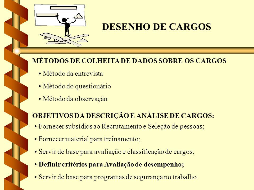 DESENHO DE CARGOS MÉTODOS DE COLHEITA DE DADOS SOBRE OS CARGOS