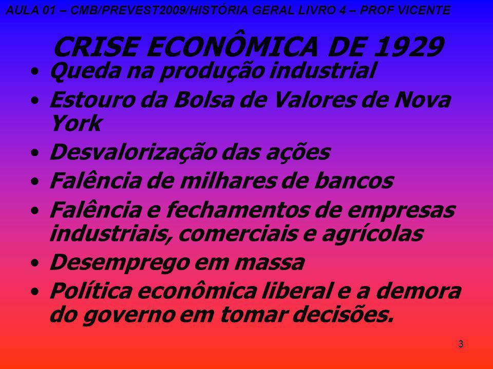 CRISE ECONÔMICA DE 1929 Queda na produção industrial