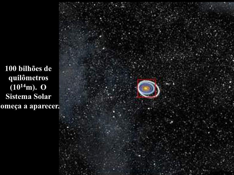 100 bilhões de quilômetros (1014m). O Sistema Solar começa a aparecer.