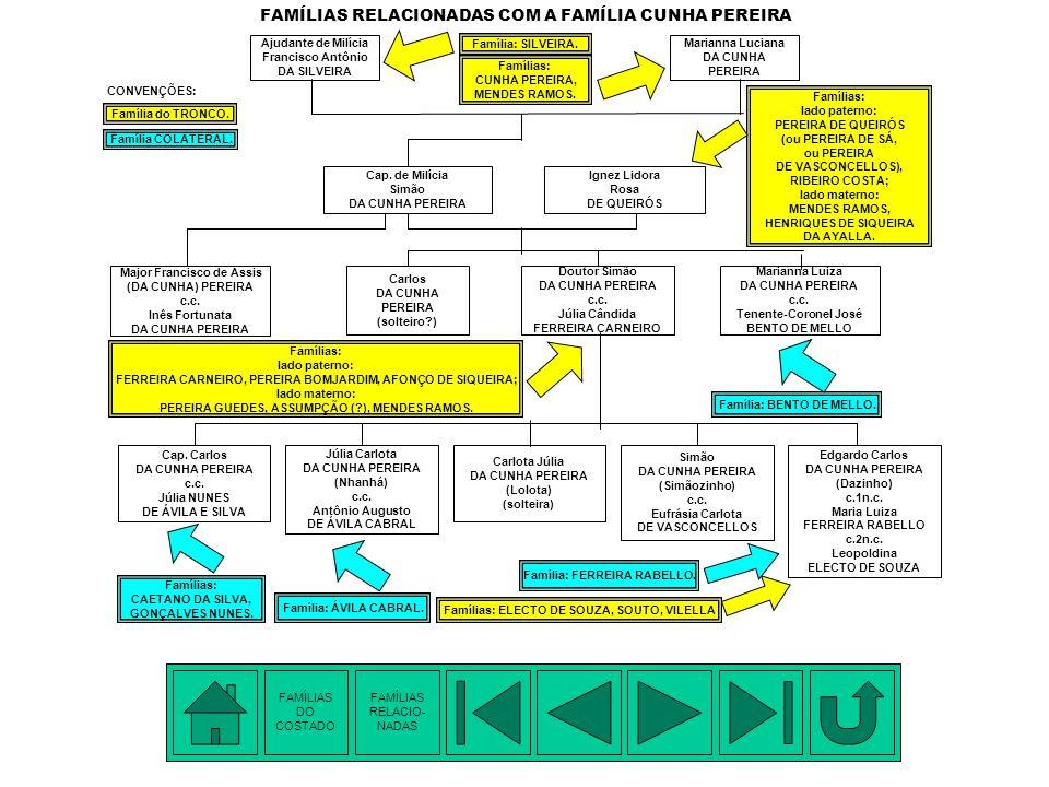 FAMÍLIAS RELACIONADAS COM A FAMÍLIA CUNHA PEREIRA