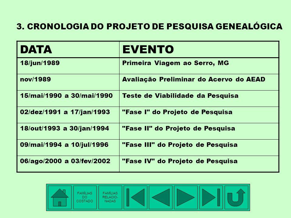 3. CRONOLOGIA DO PROJETO DE PESQUISA GENEALÓGICA