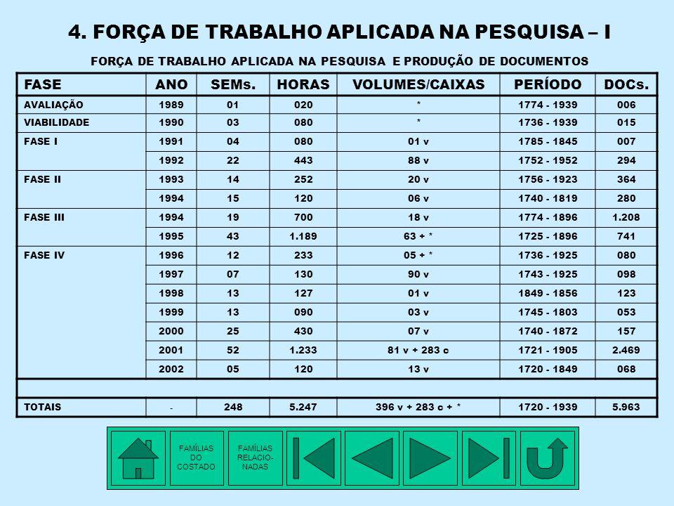 4. FORÇA DE TRABALHO APLICADA NA PESQUISA – I FORÇA DE TRABALHO APLICADA NA PESQUISA E PRODUÇÃO DE DOCUMENTOS