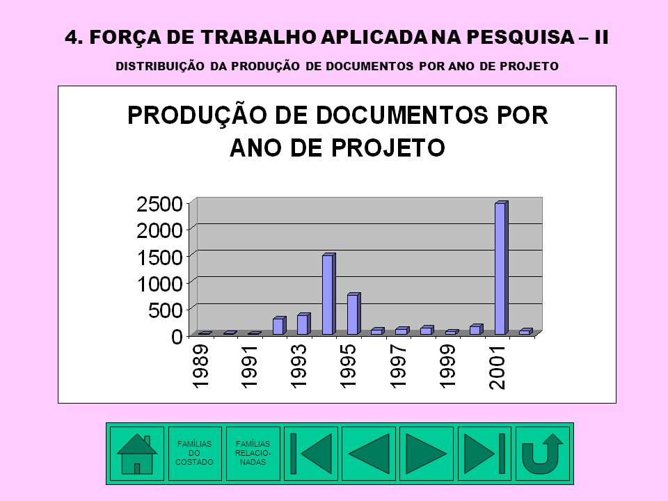 4. FORÇA DE TRABALHO APLICADA NA PESQUISA – II DISTRIBUIÇÃO DA PRODUÇÃO DE DOCUMENTOS POR ANO DE PROJETO