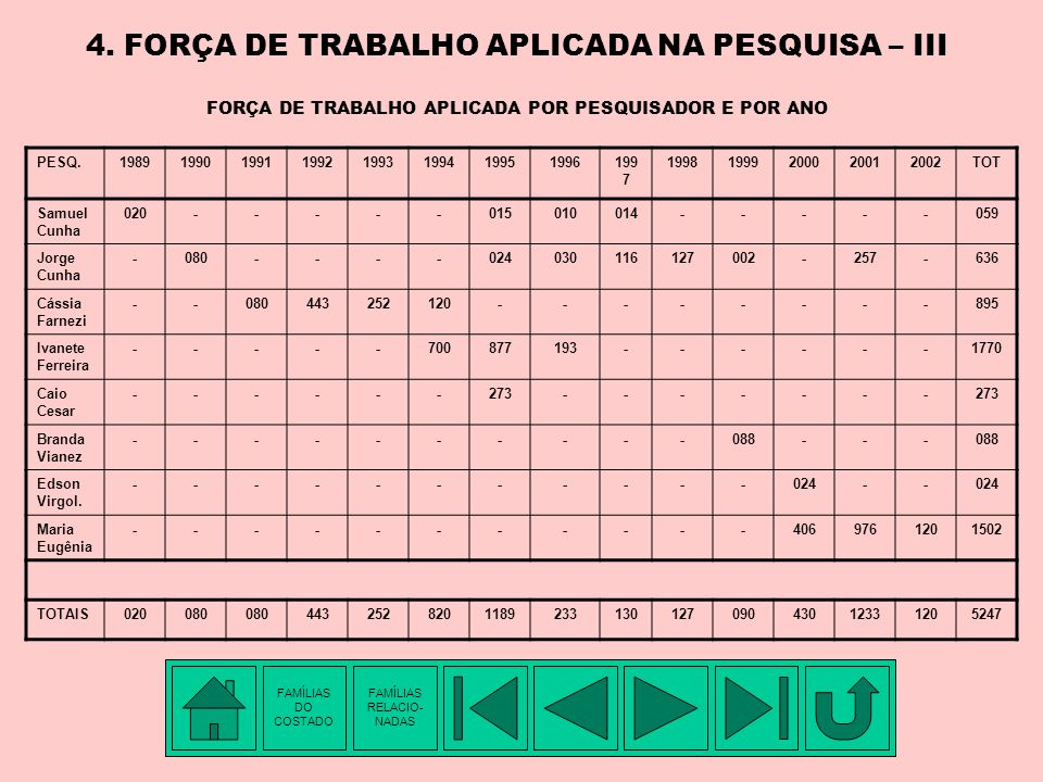 4. FORÇA DE TRABALHO APLICADA NA PESQUISA – III FORÇA DE TRABALHO APLICADA POR PESQUISADOR E POR ANO