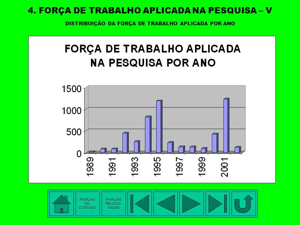 4. FORÇA DE TRABALHO APLICADA NA PESQUISA – V DISTRIBUIÇÃO DA FORÇA DE TRABALHO APLICADA POR ANO