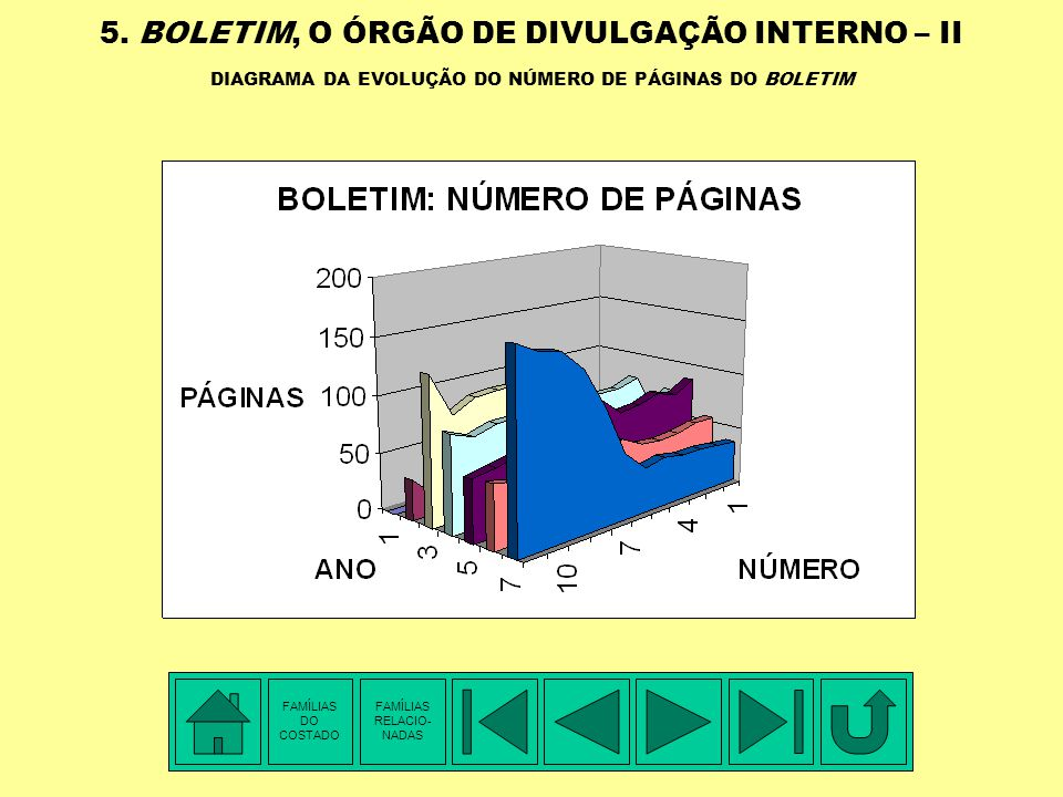 5. BOLETIM, O ÓRGÃO DE DIVULGAÇÃO INTERNO – II DIAGRAMA DA EVOLUÇÃO DO NÚMERO DE PÁGINAS DO BOLETIM