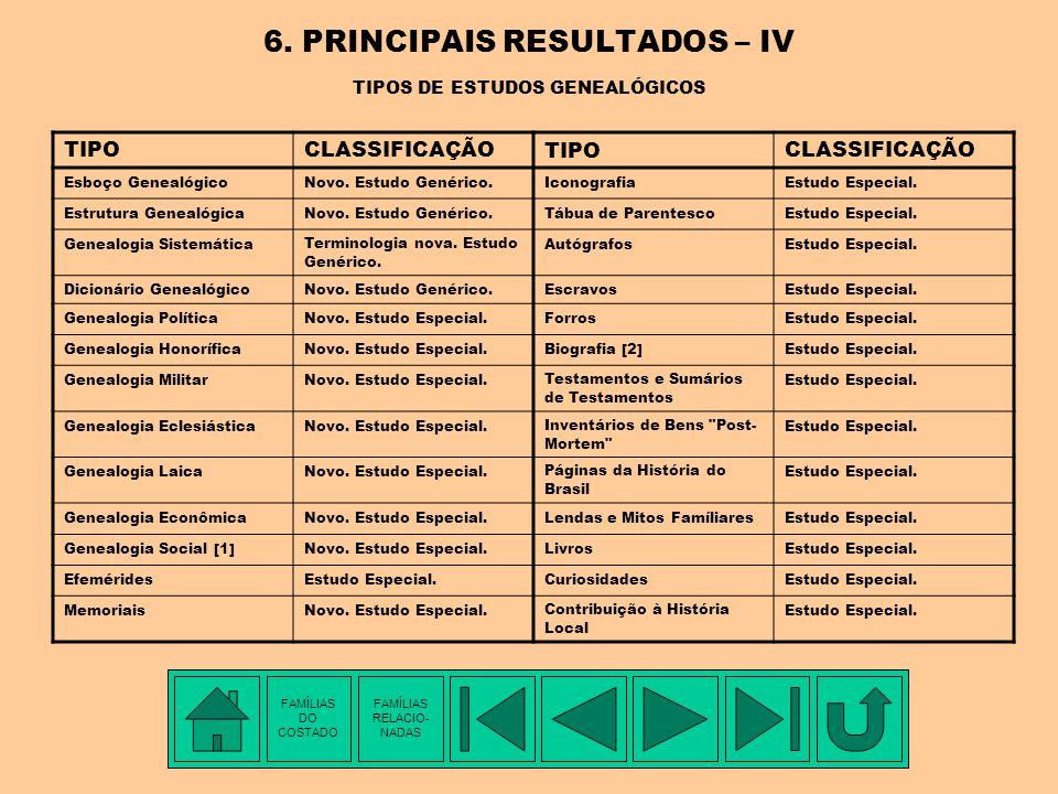 6. PRINCIPAIS RESULTADOS – IV TIPOS DE ESTUDOS GENEALÓGICOS