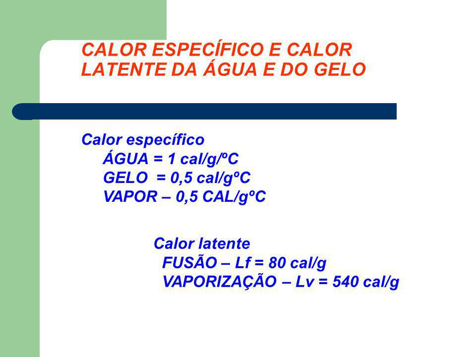 CALOR ESPECÍFICO E CALOR LATENTE DA ÁGUA E DO GELO