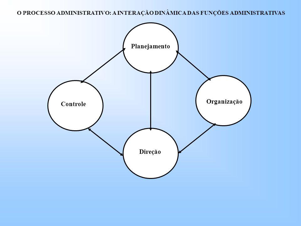Planejamento Organização Controle Direção