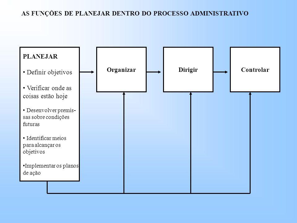 AS FUNÇÕES DE PLANEJAR DENTRO DO PROCESSO ADMINISTRATIVO