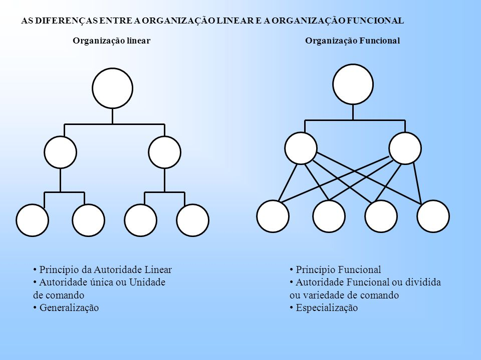 Princípio da Autoridade Linear Autoridade única ou Unidade de comando
