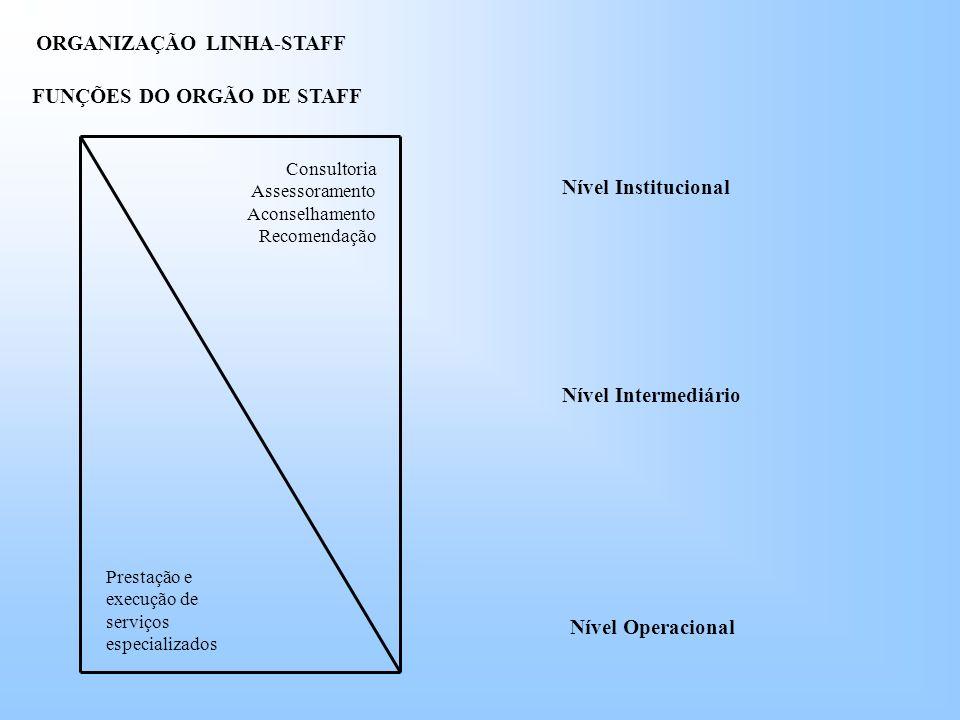 ORGANIZAÇÃO LINHA-STAFF FUNÇÕES DO ORGÃO DE STAFF