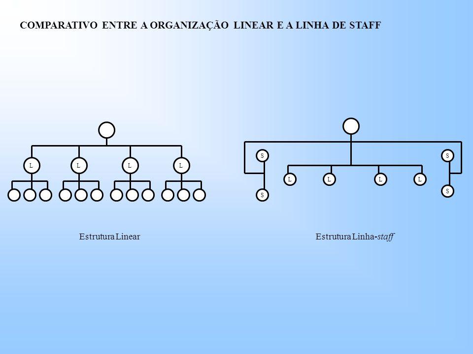 COMPARATIVO ENTRE A ORGANIZAÇÃO LINEAR E A LINHA DE STAFF