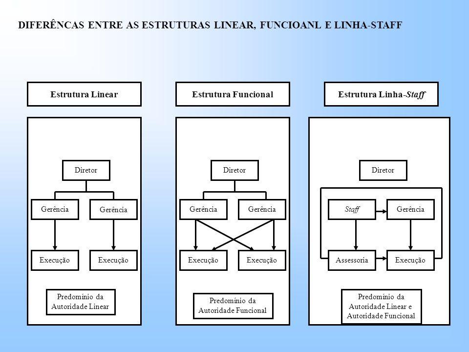 DIFERÊNCAS ENTRE AS ESTRUTURAS LINEAR, FUNCIOANL E LINHA-STAFF