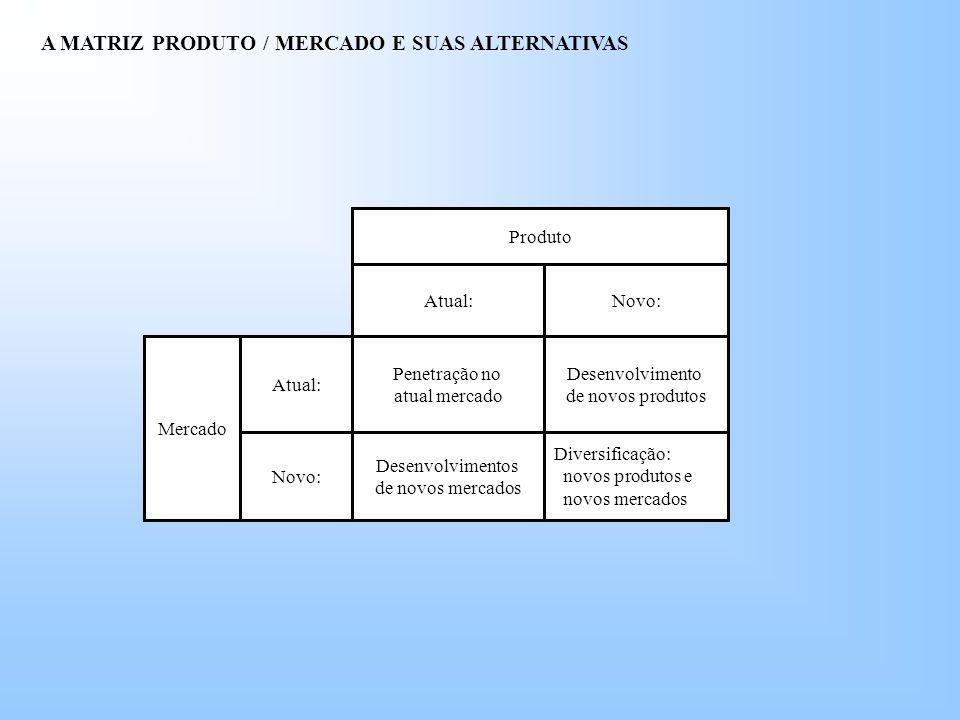 A MATRIZ PRODUTO / MERCADO E SUAS ALTERNATIVAS