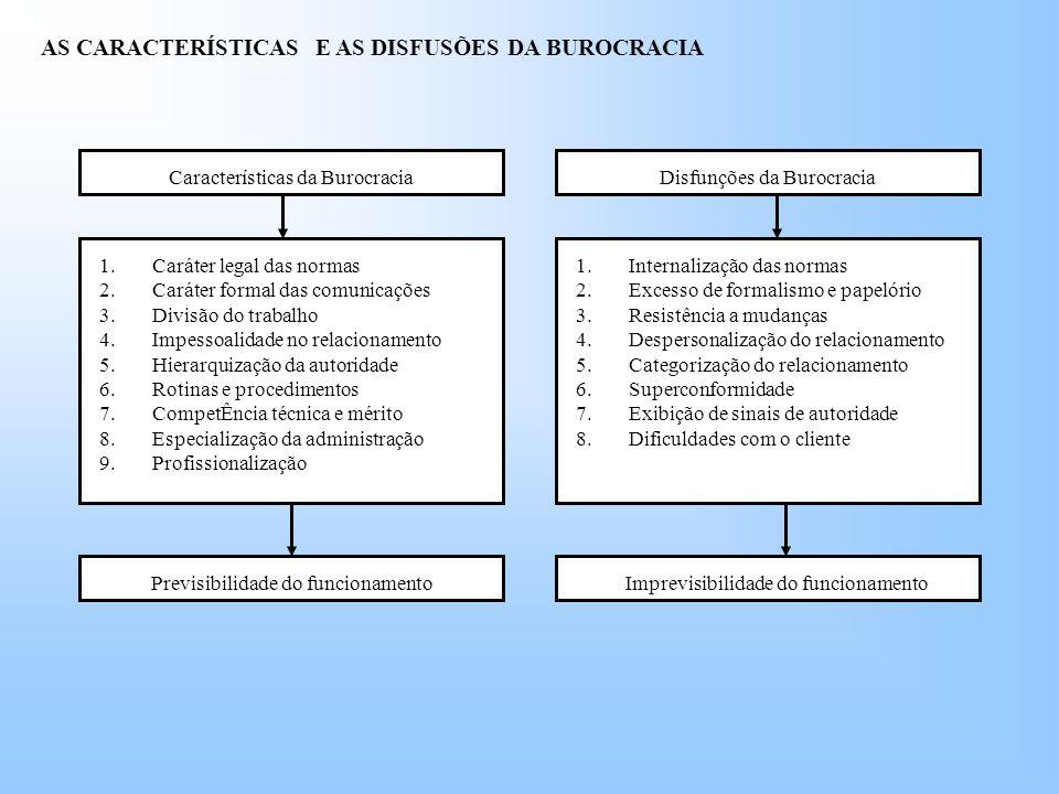AS CARACTERÍSTICAS E AS DISFUSÕES DA BUROCRACIA