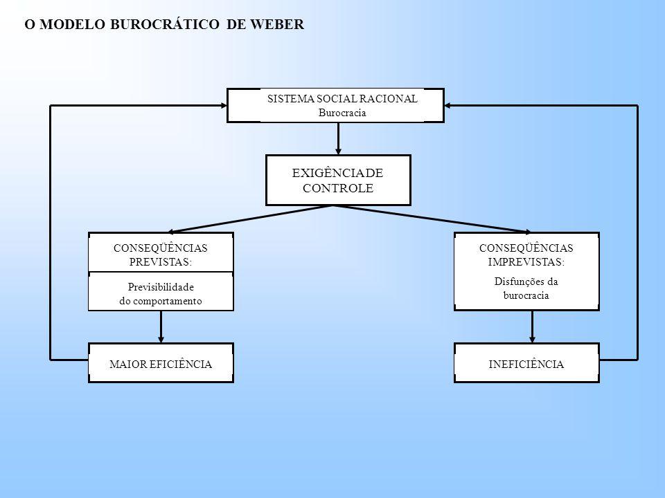 O MODELO BUROCRÁTICO DE WEBER