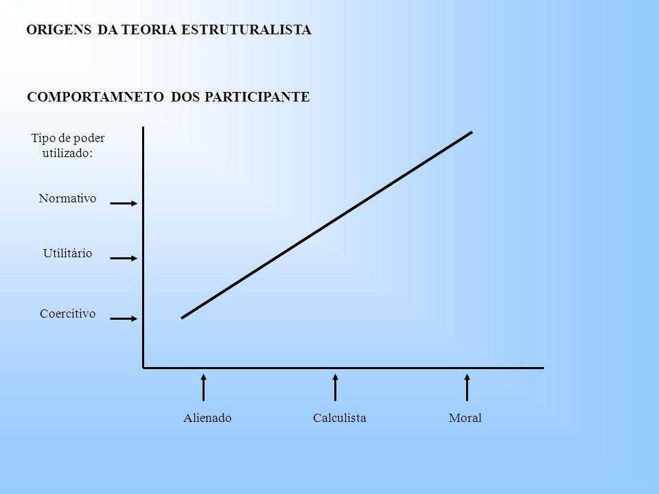ORIGENS DA TEORIA ESTRUTURALISTA COMPORTAMNETO DOS PARTICIPANTE