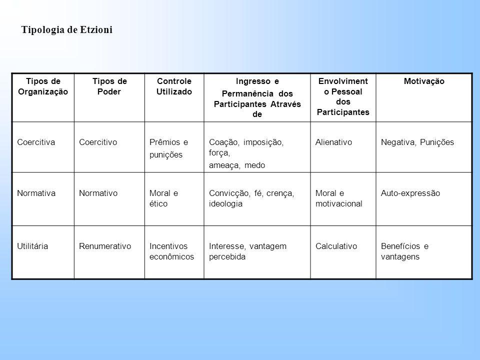 Tipologia de Etzioni Tipos de Organização Tipos de Poder