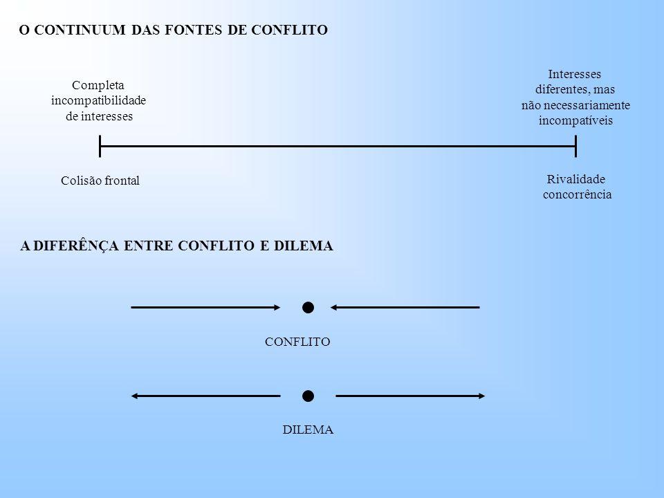 O CONTINUUM DAS FONTES DE CONFLITO A DIFERÊNÇA ENTRE CONFLITO E DILEMA
