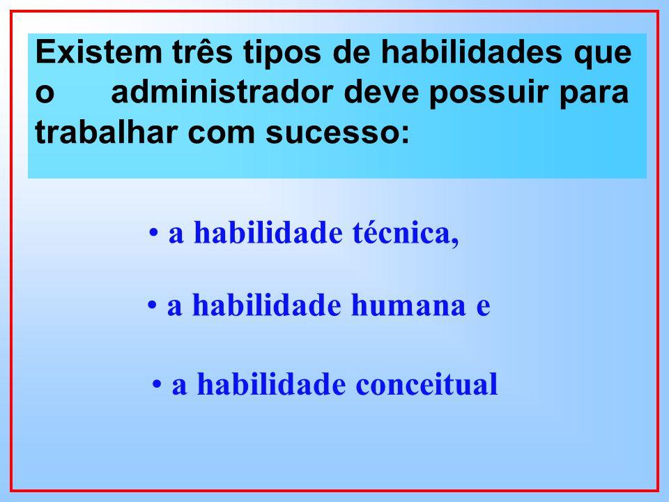 Existem três tipos de habilidades que o administrador deve possuir para trabalhar com sucesso:
