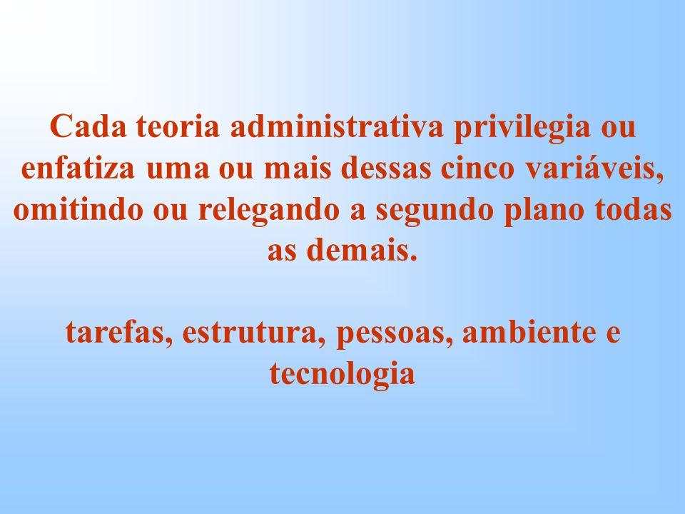 tarefas, estrutura, pessoas, ambiente e tecnologia