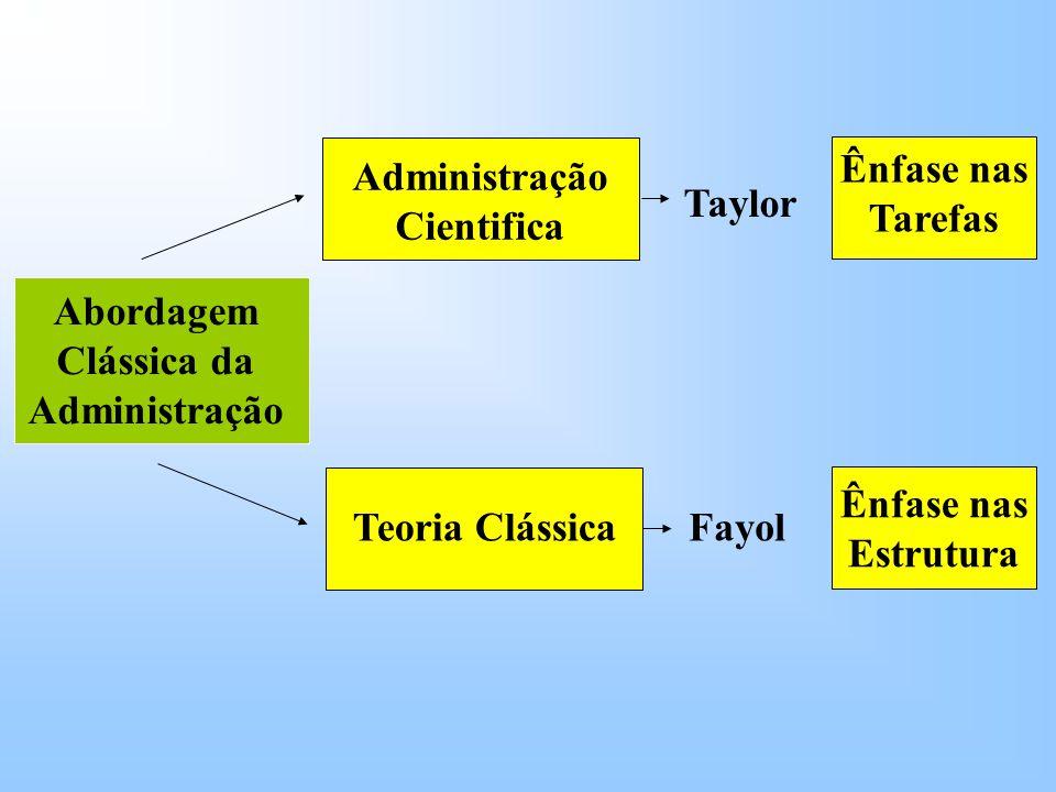 Abordagem Clássica da Administração Administração Cientifica