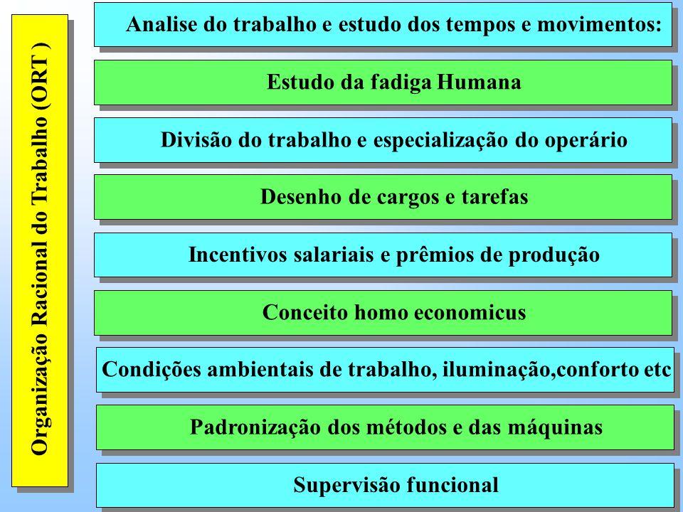 Analise do trabalho e estudo dos tempos e movimentos: