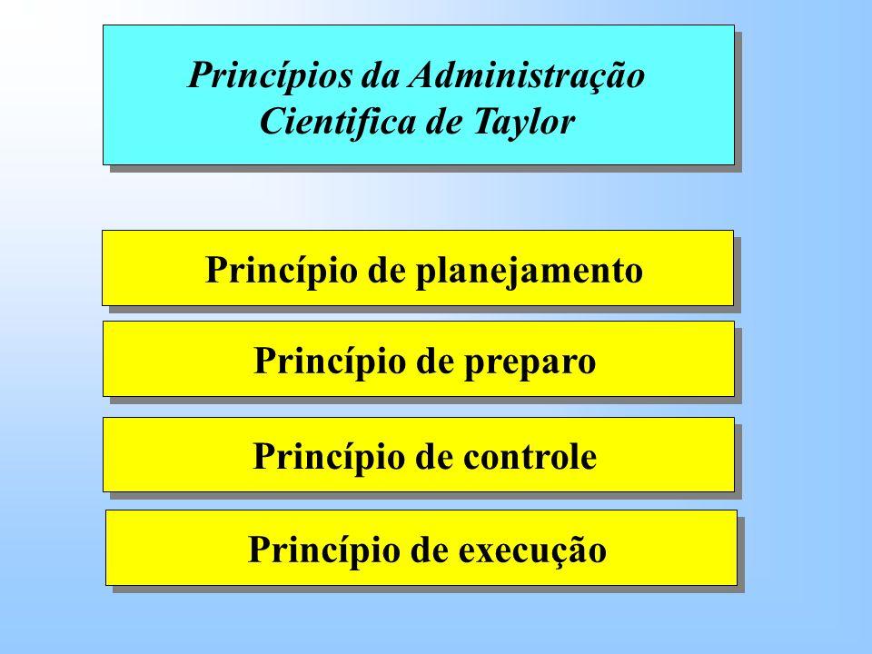 Princípios da Administração Cientifica de Taylor