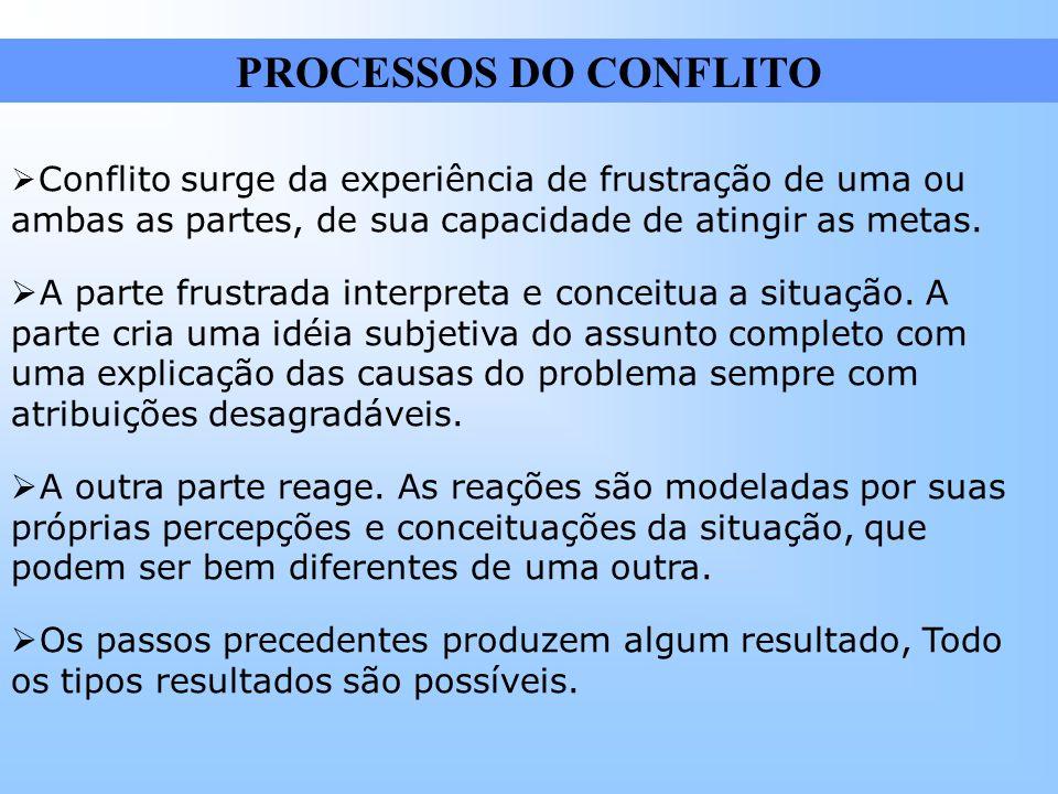 PROCESSOS DO CONFLITO Conflito surge da experiência de frustração de uma ou ambas as partes, de sua capacidade de atingir as metas.