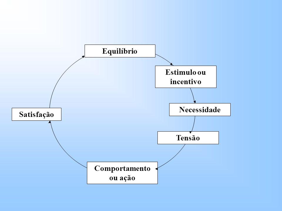 Equilíbrio Estimulo ou incentivo Necessidade Satisfação Tensão Comportamento ou ação