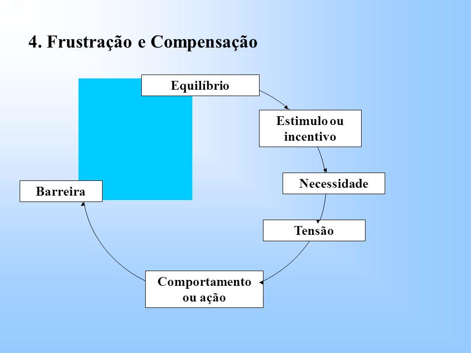 4. Frustração e Compensação