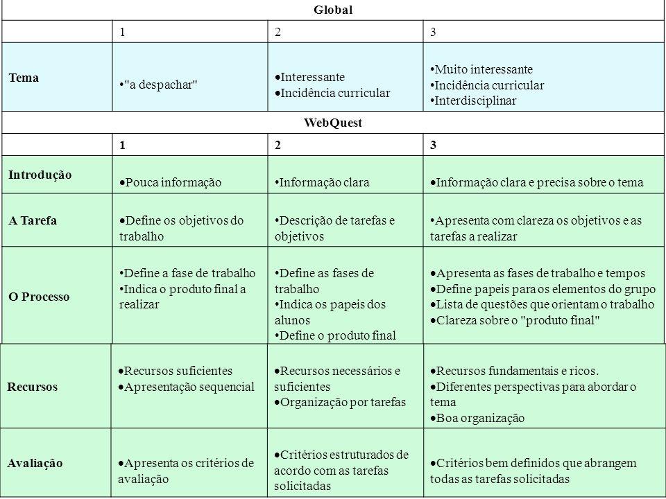 Global 1. 2. 3. Tema. a despachar Interessante. Incidência curricular. Muito interessante.