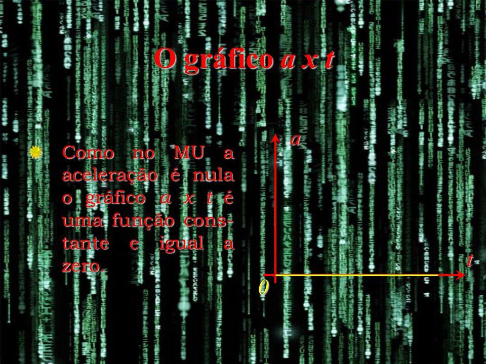 O gráfico a x t a. Como no MU a aceleração é nula o gráfico a x t é uma função cons-tante e igual a zero.