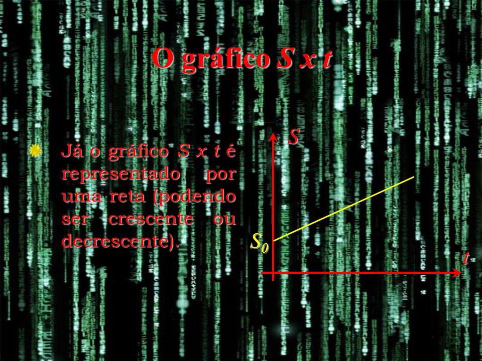 O gráfico S x t S. Já o gráfico S x t é representado por uma reta (podendo ser crescente ou decrescente).