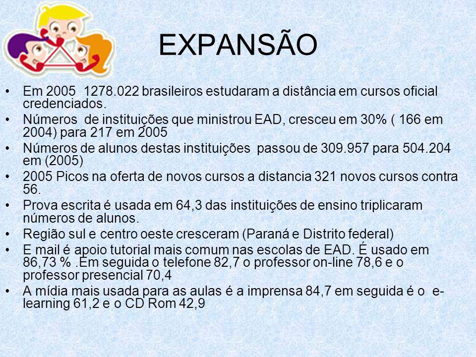 EXPANSÃO Em 2005 1278.022 brasileiros estudaram a distância em cursos oficial credenciados.