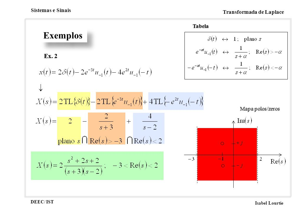 Tabela Exemplos Ex. 2 Mapa polos/zeros